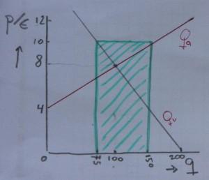 grafiek aanbodoverschot qv