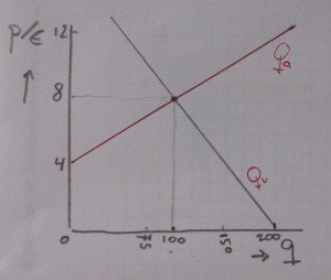 grafiek marktevenwicht Qa = Qv grafisch