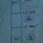 belasting schijven grafische weergave 1