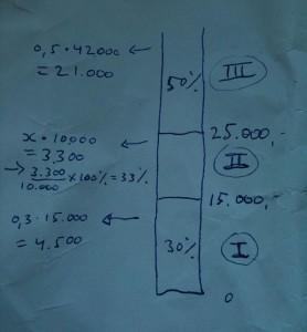 belasting schijven grafische weergave 2