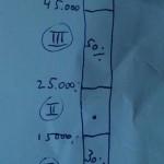 belasting schijven grafische weergave a