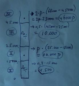 belasting schijven grafische weergave b