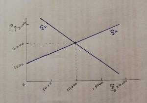 evenwichtsprijs-grafiek-marktevenwicht-qv-qa